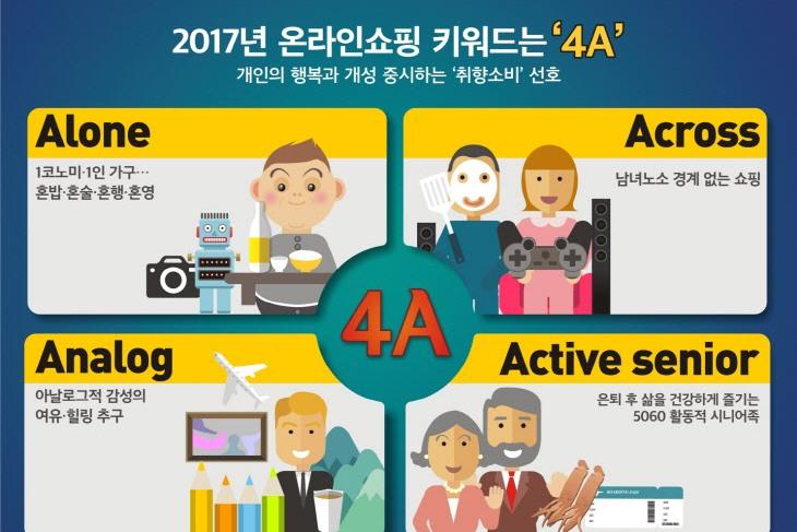Photo of 2017 온라인 쇼핑 트렌드는 '4A'