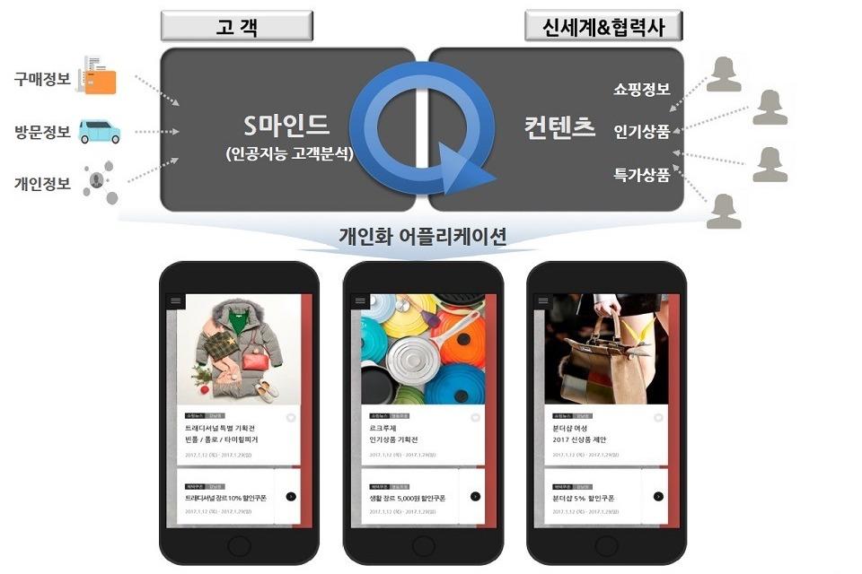 Photo of 신세계판 '알파고'로 인공지능 쇼핑시대 연다
