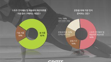 Photo of 스포츠 언더웨어 및 애슬레저 의류 소비 트렌드