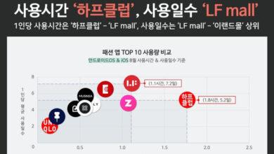 Photo of LF 하프클럽, 패션 앱 월간 '사용시간' 1위
